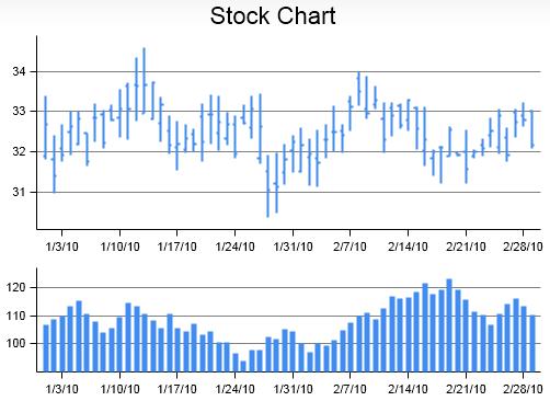 jqChart Stock Chart